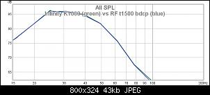 Click image for larger version.  Name:Infinity K1000 (green) vs RF t1500 bdcp (blue).jpg Views:16 Size:42.9 KB ID:7913