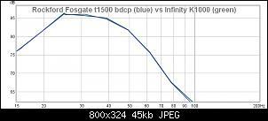 Click image for larger version.  Name:Rockford Fosgate t1500 bdcp (blue) vs Infinity K1000 (green).jpg Views:19 Size:45.5 KB ID:7914
